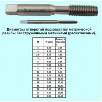 Метчик М 5,0х0,5 м/р.Р18 бесстружечный (раскатник)